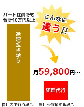 経理代行59,800円~