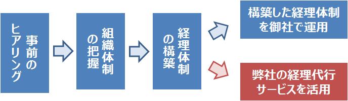 経理体制構築サポート